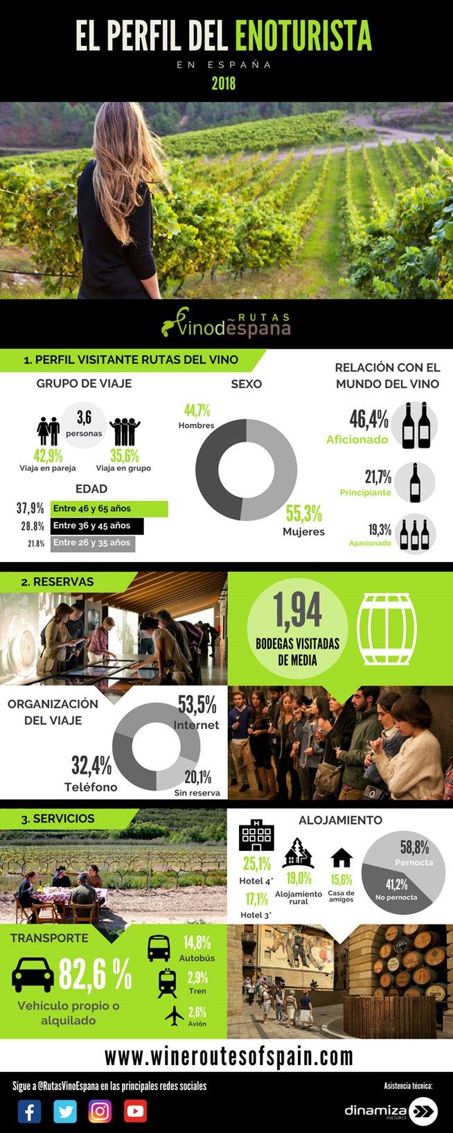 Infografía con datos sobre el perfil del enoturismo en españa